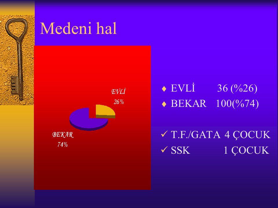 Medeni hal  EVLİ 36 (%26)  BEKAR 100(%74)  T.F./GATA 4 ÇOCUK  SSK 1 ÇOCUK