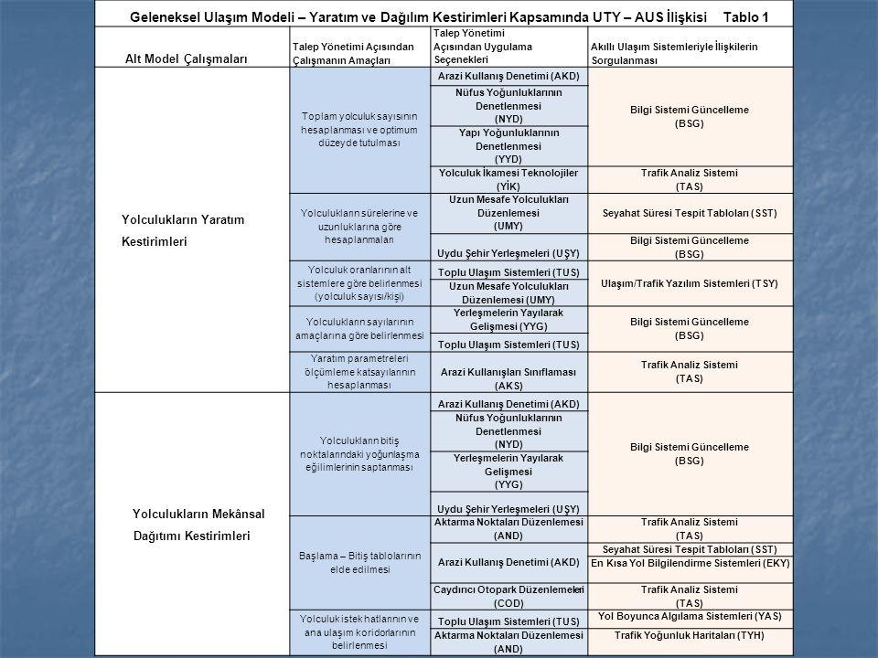 Geleneksel Ulaşım Modeli – Yaratım ve Dağılım Kestirimleri Kapsamında UTY – AUS İlişkisi Tablo 1 Alt Model Çalışmaları Talep Yönetimi Açısından Çalışm