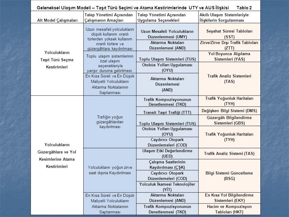 Geleneksel Ulaşım Modeli – Taşıt Türü Seçimi ve Atama Kestirimlerinde UTY ve AUS İlişkisi Tablo 2 Alt Model Çalışmaları Talep Yönetimi Açısından Çalış