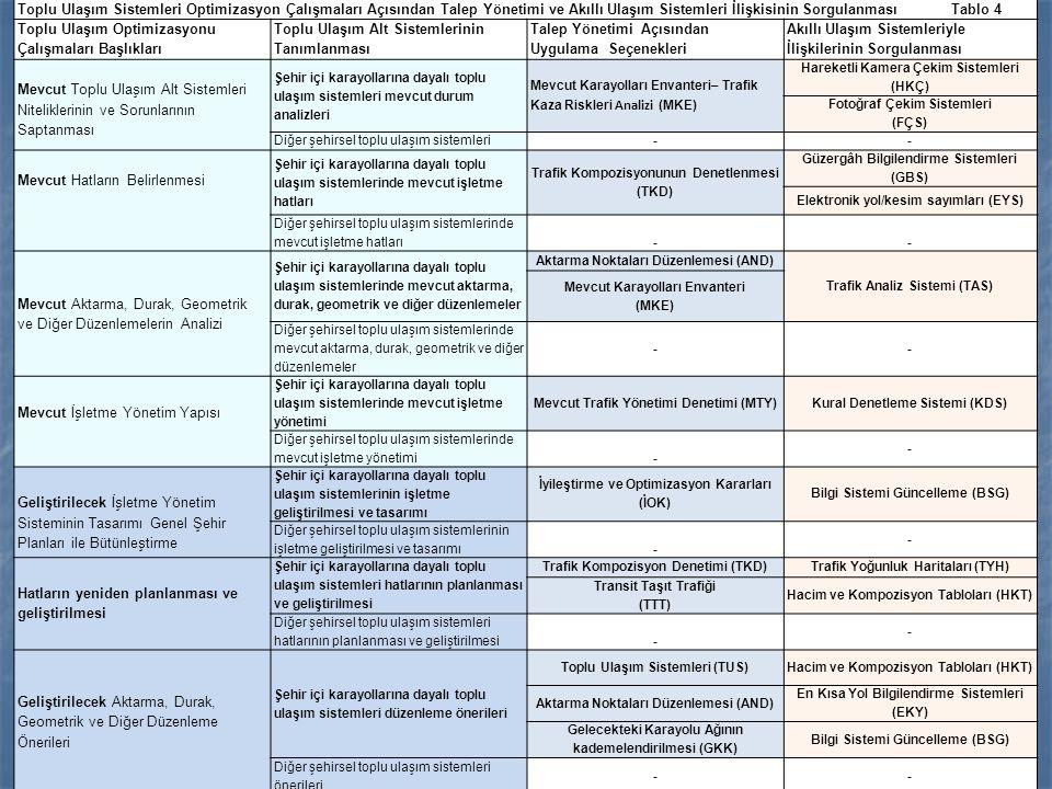 Toplu Ulaşım Sistemleri Optimizasyon Çalışmaları Açısından Talep Yönetimi ve Akıllı Ulaşım Sistemleri İlişkisinin Sorgulanması Tablo 4 Toplu Ulaşım Op