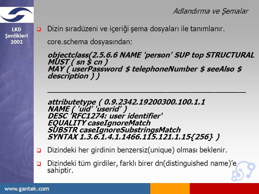 LKD Şenlikleri 2002 www.gantek.com Adlandırma ve Şemalar  Dizin sıradüzeni ve içeriği şema dosyaları ile tanımlanır.