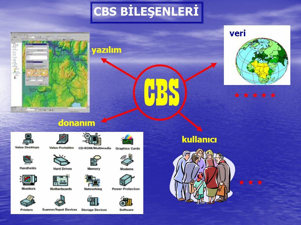 CBS BİLEŞENLERİ CBS yazılım donanım kullanıcı veri              