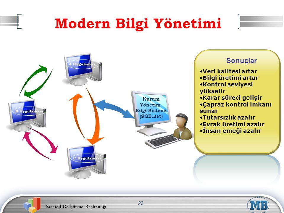 Strateji Geliştirme Başkanlığı 23 Modern Bilgi Yönetimi •Veri kalitesi artar •Bilgi üretimi artar •Kontrol seviyesi yükselir •Karar süreci gelişir •Ça