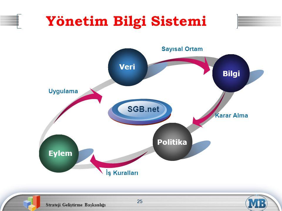 Strateji Geliştirme Başkanlığı 25 Yönetim Bilgi Sistemi Veri Politika Uygulama SGB.net Sayısal Ortam Karar Alma İş Kuralları Eylem Veri Bilgi