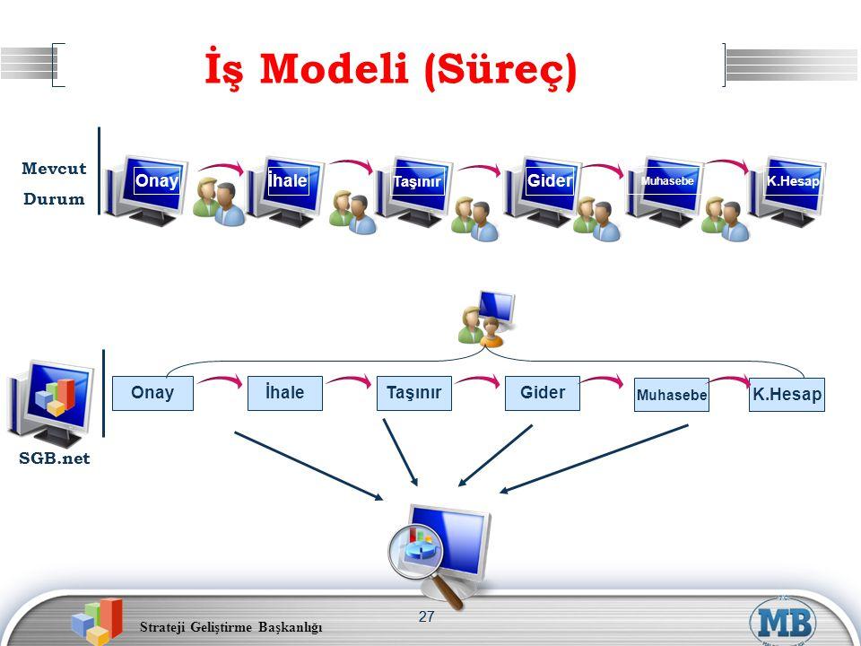 Strateji Geliştirme Başkanlığı 27 İş Modeli (Süreç) Onay İhaleGider OnayİhaleTaşınırGider SGB.net Mevcut Durum Taşınır Muhasebe K.Hesap Muhasebe K.Hes