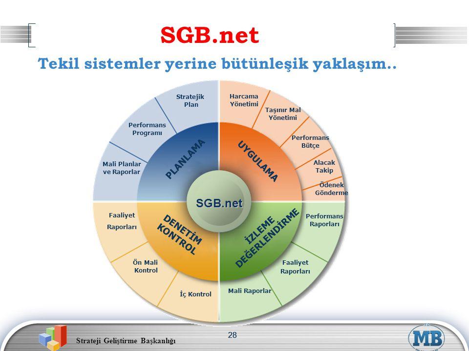 Strateji Geliştirme Başkanlığı 28 SGB.net PLANLAMA UYGULAMA DENETİM KONTROL İZLEME DEĞERLENDİRME Performans Bütçe Harcama Yönetimi Alacak Takip Ödenek