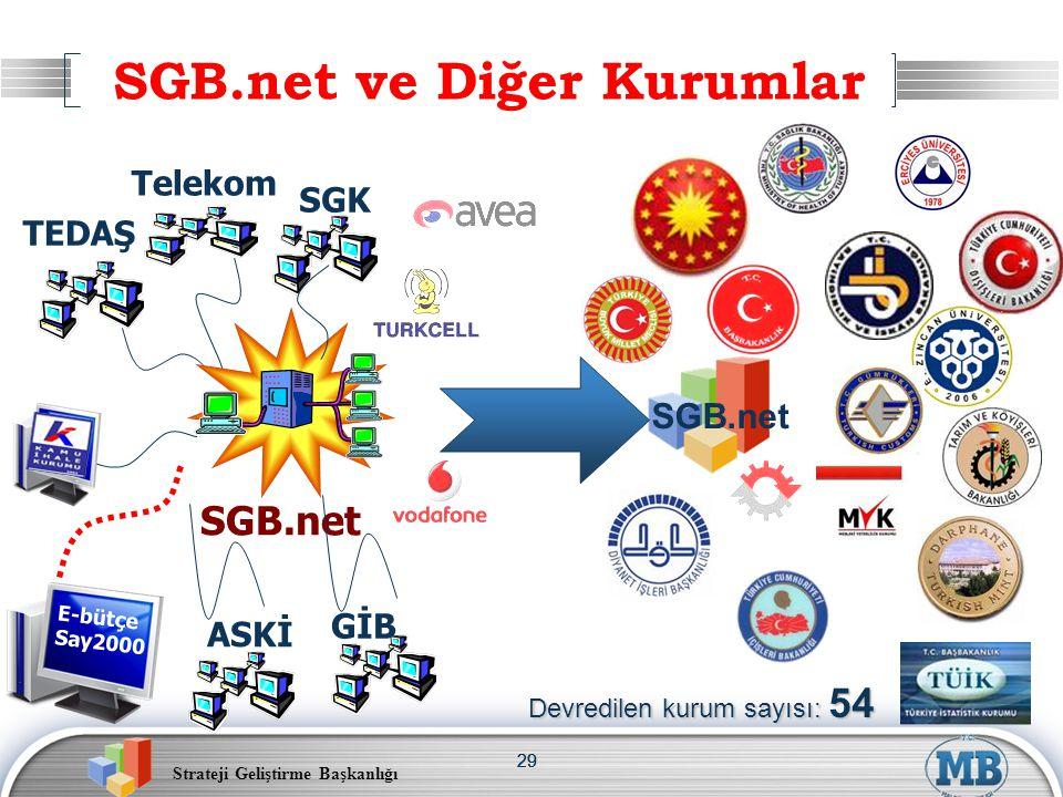Strateji Geliştirme Başkanlığı 29 SGB.net ve Diğer Kurumlar Telekom ASKİ TEDAŞ SGB.net SGK GİB E-bütçe Say2000 Devredilen kurum sayısı: 54