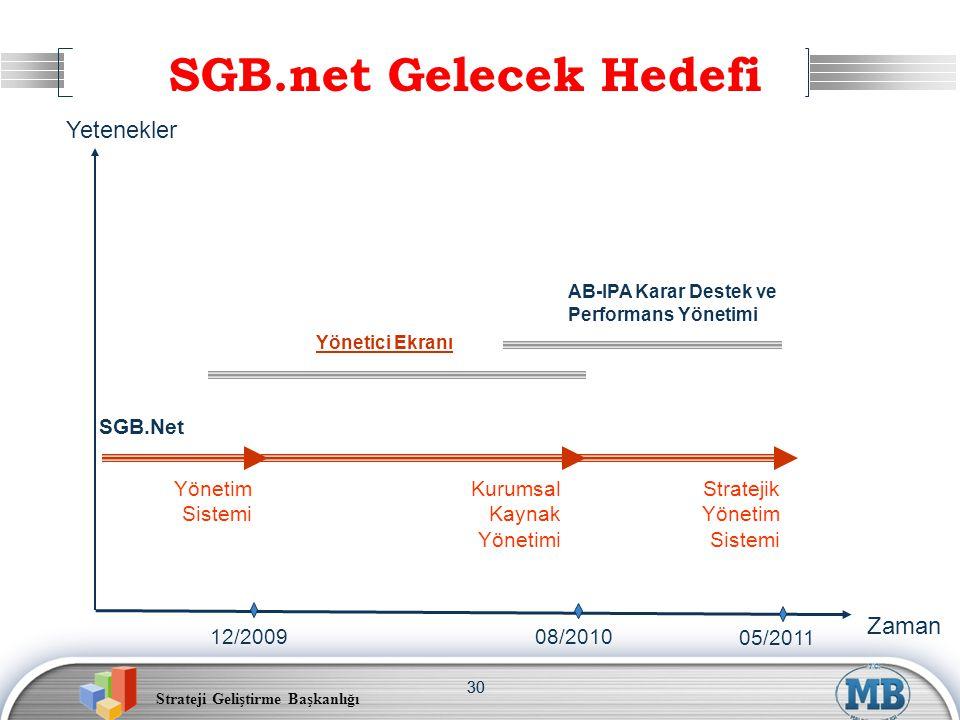 Strateji Geliştirme Başkanlığı 30 SGB.net Gelecek Hedefi SGB.Net Yönetici Ekranı AB-IPA Karar Destek ve Performans Yönetimi Kurumsal Kaynak Yönetimi S