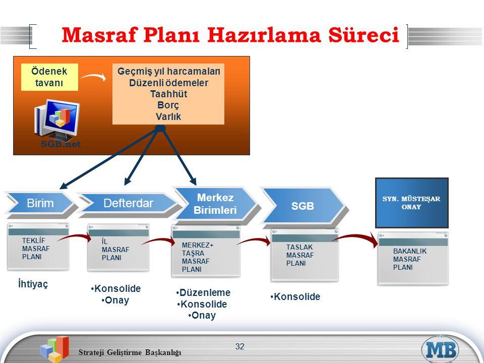 Strateji Geliştirme Başkanlığı 32 SGB.net Masraf Planı Hazırlama Süreci Birim BAKANLIK MASRAF PLANI SGB.net Geçmiş yıl harcamaları Düzenli ödemeler Ta