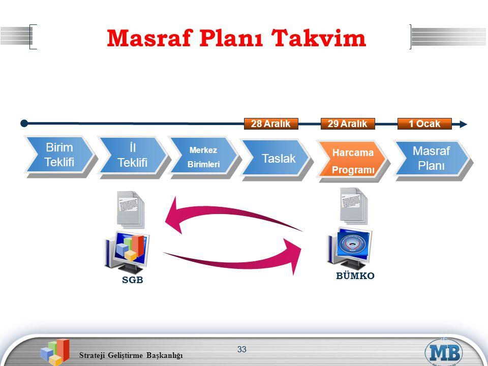 Strateji Geliştirme Başkanlığı 33 Masraf Planı Takvim Birim Teklifi Birim Teklifi İl Teklifi İl Teklifi Masraf Planı Masraf Planı Merkez Birimleri Har