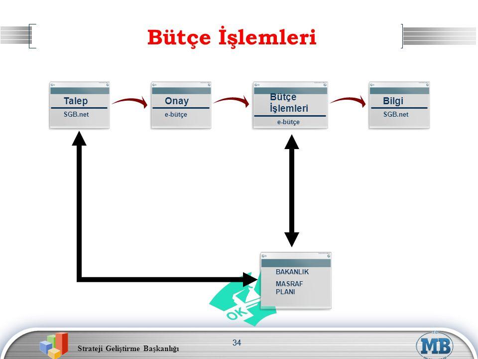 Strateji Geliştirme Başkanlığı 34 Bütçe İşlemleri Talep SGB.net Onay e-bütçe Bütçe İşlemleri e-bütçe Bilgi SGB.net BAKANLIK MASRAF PLANI