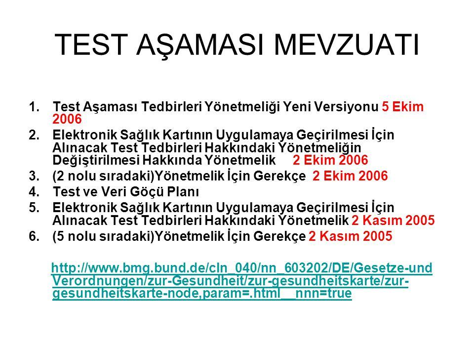 TEST AŞAMASI MEVZUATI 1.Test Aşaması Tedbirleri Yönetmeliği Yeni Versiyonu 5 Ekim 2006 2.Elektronik Sağlık Kartının Uygulamaya Geçirilmesi İçin Alınacak Test Tedbirleri Hakkındaki Yönetmeliğin Değiştirilmesi Hakkında Yönetmelik 2 Ekim 2006 3.(2 nolu sıradaki)Yönetmelik İçin Gerekçe 2 Ekim 2006 4.Test ve Veri Göçü Planı 5.Elektronik Sağlık Kartının Uygulamaya Geçirilmesi İçin Alınacak Test Tedbirleri Hakkındaki Yönetmelik 2 Kasım 2005 6.(5 nolu sıradaki)Yönetmelik İçin Gerekçe 2 Kasım 2005 http://www.bmg.bund.de/cln_040/nn_603202/DE/Gesetze-und Verordnungen/zur-Gesundheit/zur-gesundheitskarte/zur- gesundheitskarte-node,param=.html__nnn=truehttp://www.bmg.bund.de/cln_040/nn_603202/DE/Gesetze-und Verordnungen/zur-Gesundheit/zur-gesundheitskarte/zur- gesundheitskarte-node,param=.html__nnn=true