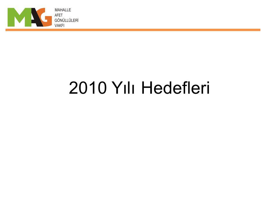2010 Yılı Hedefleri