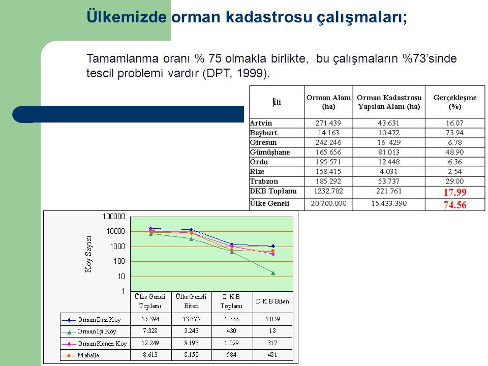 Ülkemizde orman kadastrosu çalışmaları; Tamamlanma oranı % 75 olmakla birlikte, bu çalışmaların %73'sinde tescil problemi vardır (DPT, 1999).