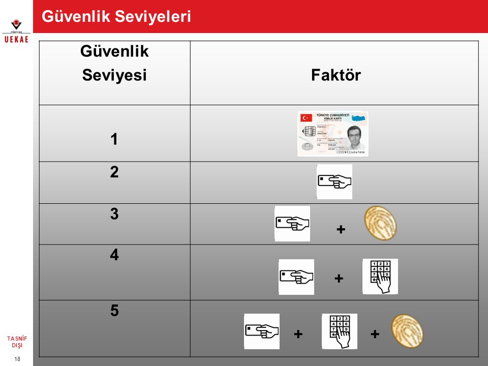Güvenlik Seviyeleri 18 Güvenlik SeviyesiFaktör 1 2 3 + 4 + 5 + + TASNİF DIŞI