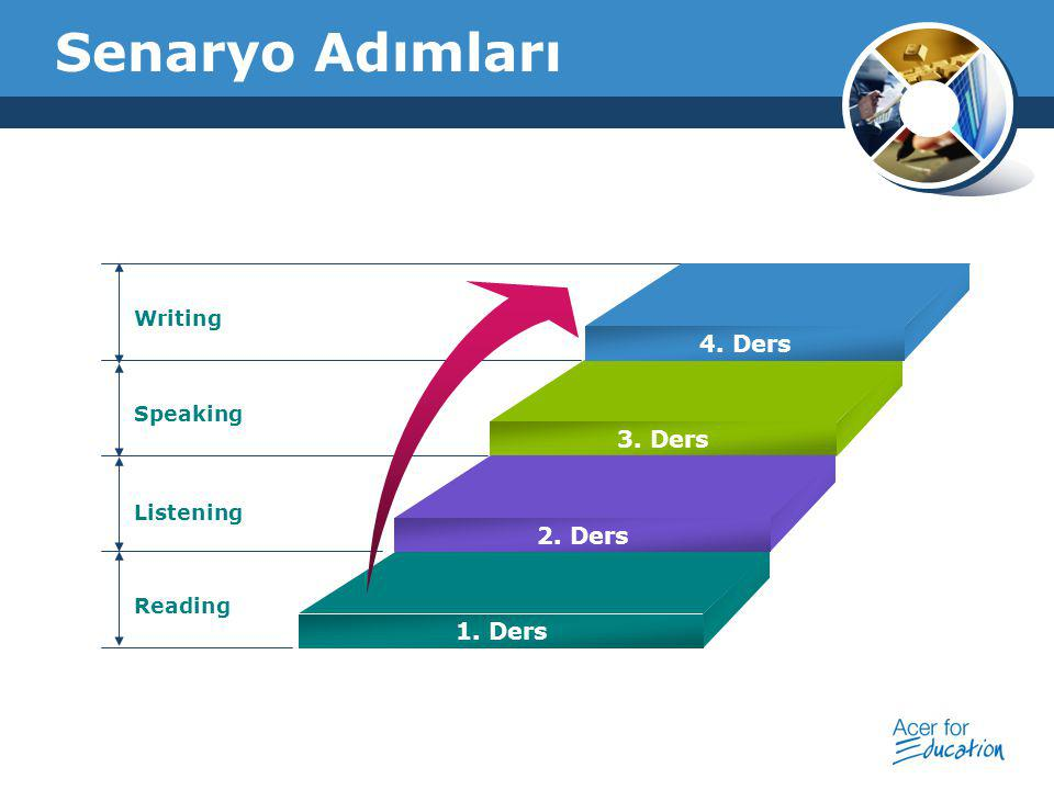 Company Logo Senaryo Adımları Writing Speaking Listening Reading 4. Ders 3. Ders 2. Ders 1. Ders