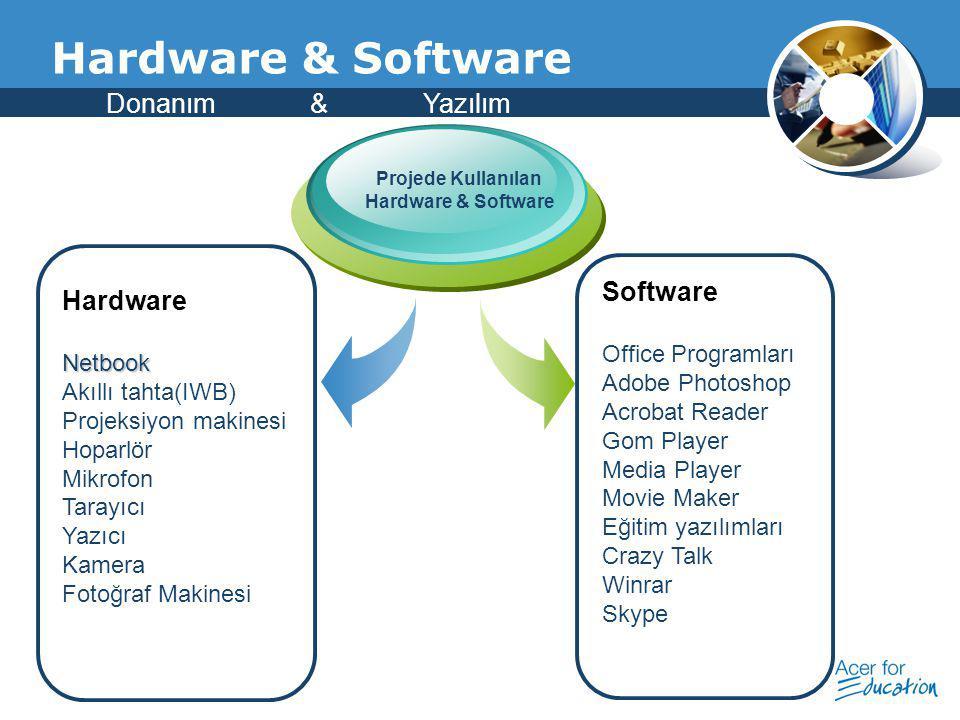 Company Logo HardwareNetbook Akıllı tahta(IWB) Projeksiyon makinesi Hoparlör Mikrofon Tarayıcı Yazıcı Kamera Fotoğraf Makinesi Projede Kullanılan Hard