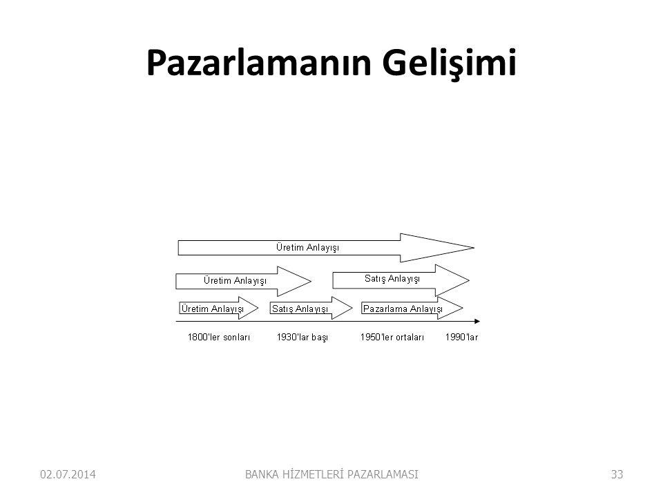 Pazarlamanın Gelişimi 02.07.2014BANKA HİZMETLERİ PAZARLAMASI33