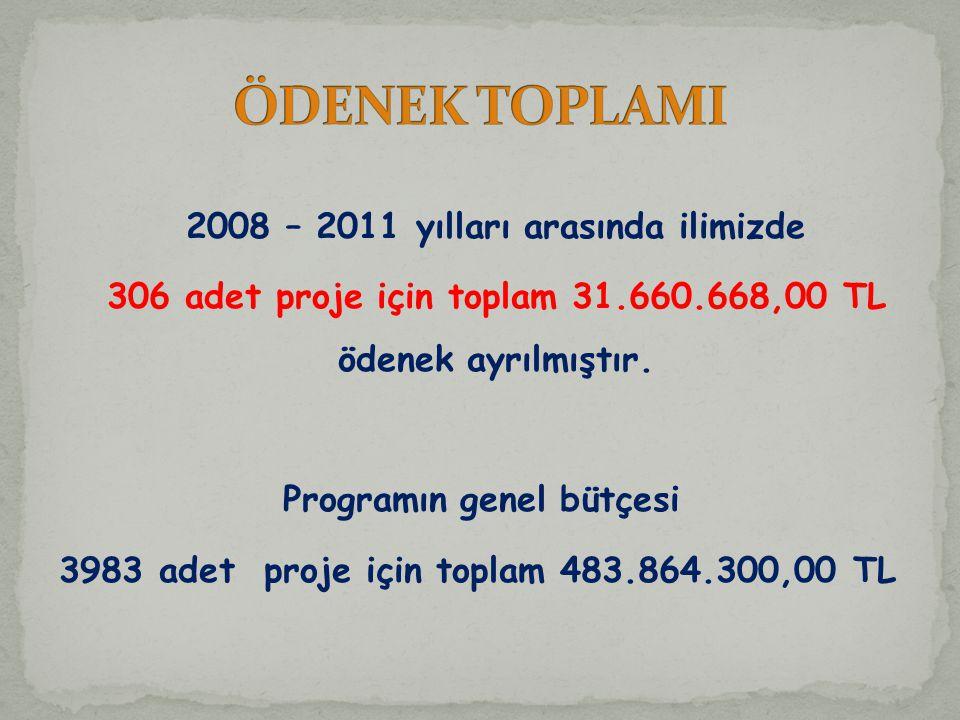 2008 – 2011 yılları arasında ilimizde 306 adet proje için toplam 31.660.668,00 TL ödenek ayrılmıştır.