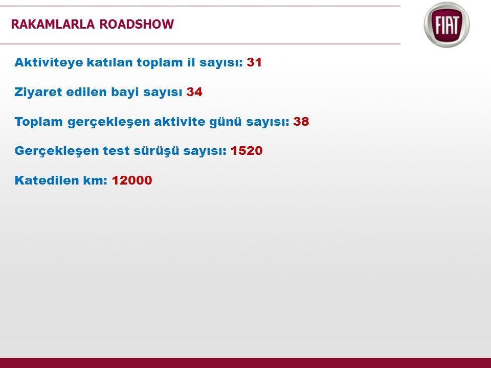 RAKAMLARLA ROADSHOW Aktiviteye katılan toplam il sayısı: 31 Ziyaret edilen bayi sayısı 34 Toplam gerçekleşen aktivite günü sayısı: 38 Gerçekleşen test sürüşü sayısı: 1520 Katedilen km: 12000