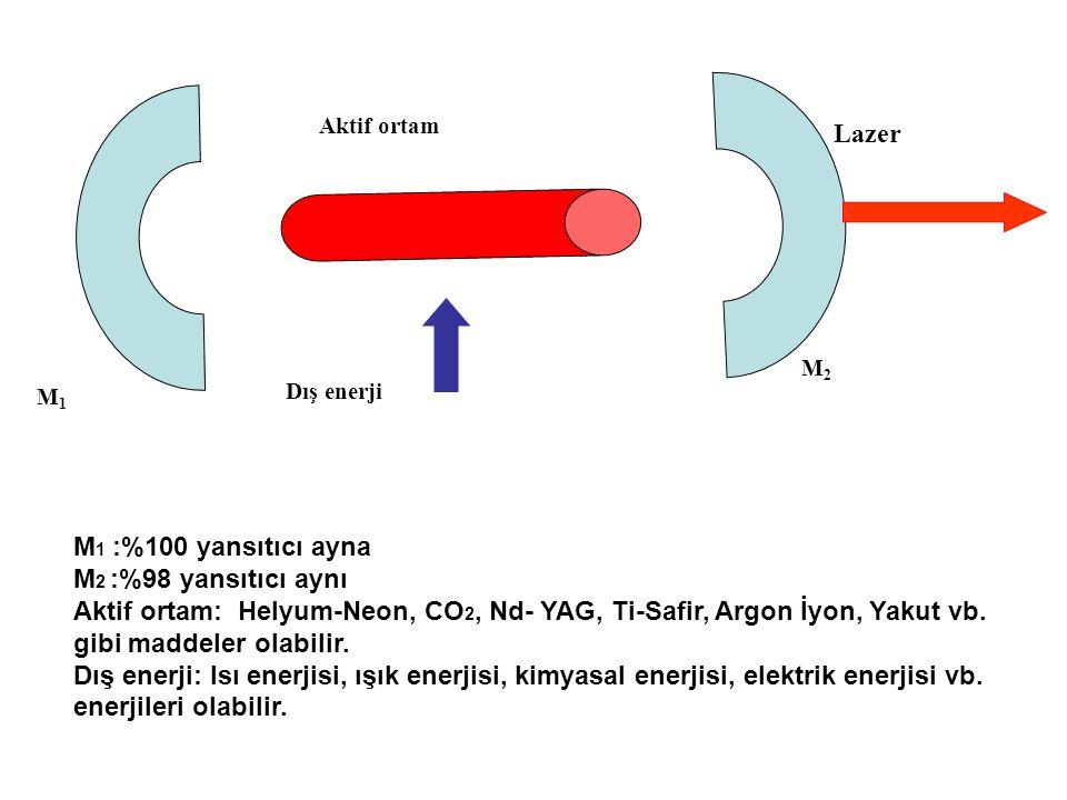 Aktif ortam Dış enerji M2M2 M1M1 Lazer M 1 :%100 yansıtıcı ayna M 2 :%98 yansıtıcı aynı Aktif ortam: Helyum-Neon, CO 2, Nd- YAG, Ti-Safir, Argon İyon, Yakut vb.