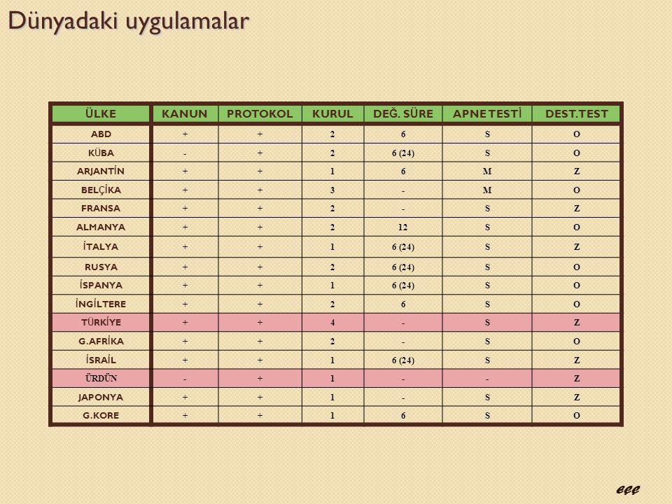 Ü LKEKANUNPROTOKOLKURULDE Ğ. S Ü REAPNE TEST İ DEST. TEST ABD ++26SO K Ü BA -+26 (24)SO ARJANT İ N ++16MZ BEL Çİ KA ++3-MO FRANSA ++2-SZ ALMANYA ++212