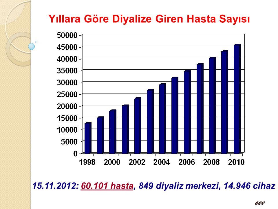 Yıllara Göre Diyalize Giren Hasta Sayısı EÇÇ 15.11.2012: 60.101 hasta, 849 diyaliz merkezi, 14.946 cihaz