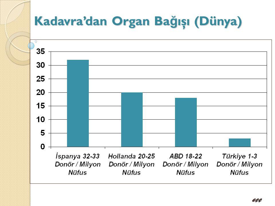 Kadavra'dan Organ Ba ğ ışı (Dünya) EÇÇ