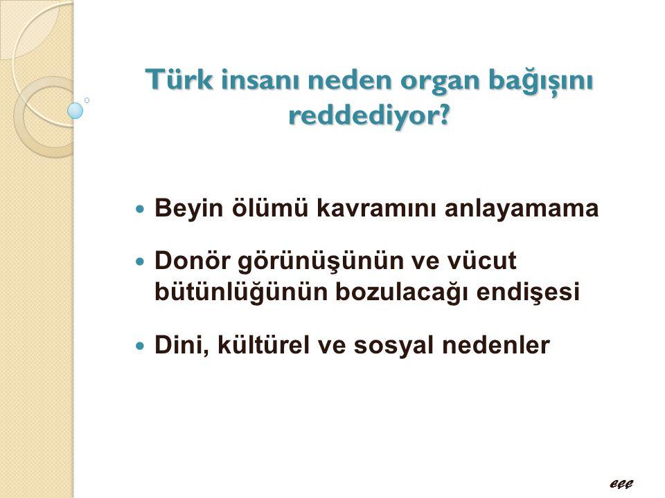 Türk insanı neden organ ba ğ ışını reddediyor?  Beyin ölümü kavramını anlayamama  Donör görünüşünün ve vücut bütünlüğünün bozulacağı endişesi  Dini