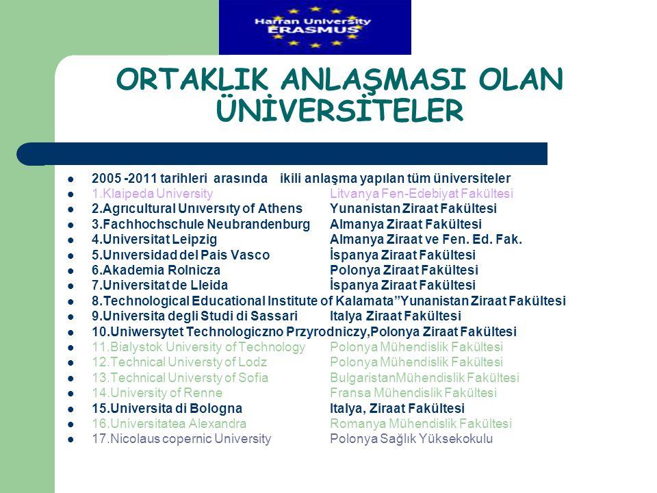 ORTAKLIK ANLAŞMASI OLAN ÜNİVERSİTELER  2005 -2011 tarihleri arasında ikili anlaşma yapılan tüm üniversiteler  1.Klaipeda UniversityLitvanya Fen-Edeb