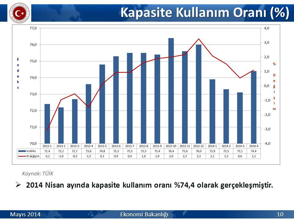 Kapasite Kullanım Oranı (%) Kapasite Kullanım Oranı (%) Kaynak: TÜİK  2014 Nisan ayında kapasite kullanım oranı %74,4 olarak gerçekleşmiştir. Mayıs 2