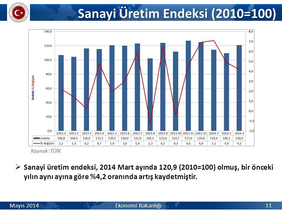Sanayi Üretim Endeksi (2010=100) Sanayi Üretim Endeksi (2010=100) Kaynak: TÜİK  Sanayi üretim endeksi, 2014 Mart ayında 120,9 (2010=100) olmuş, bir ö