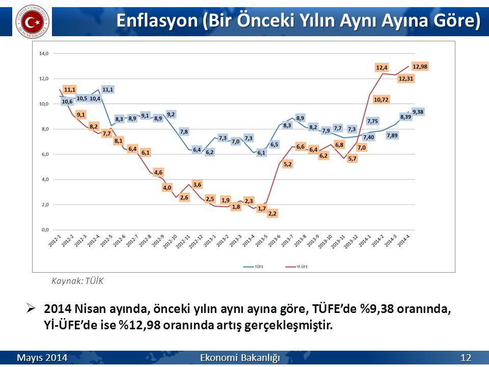 Enflasyon (Bir Önceki Yılın Aynı Ayına Göre) Enflasyon (Bir Önceki Yılın Aynı Ayına Göre)  2014 Nisan ayında, önceki yılın aynı ayına göre, TÜFE'de %