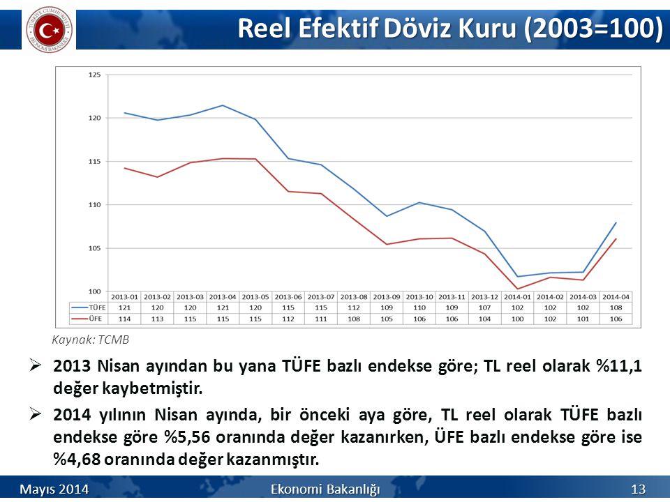 Reel Efektif Döviz Kuru (2003=100)  2013 Nisan ayından bu yana TÜFE bazlı endekse göre; TL reel olarak %11,1 değer kaybetmiştir.  2014 yılının Nisan