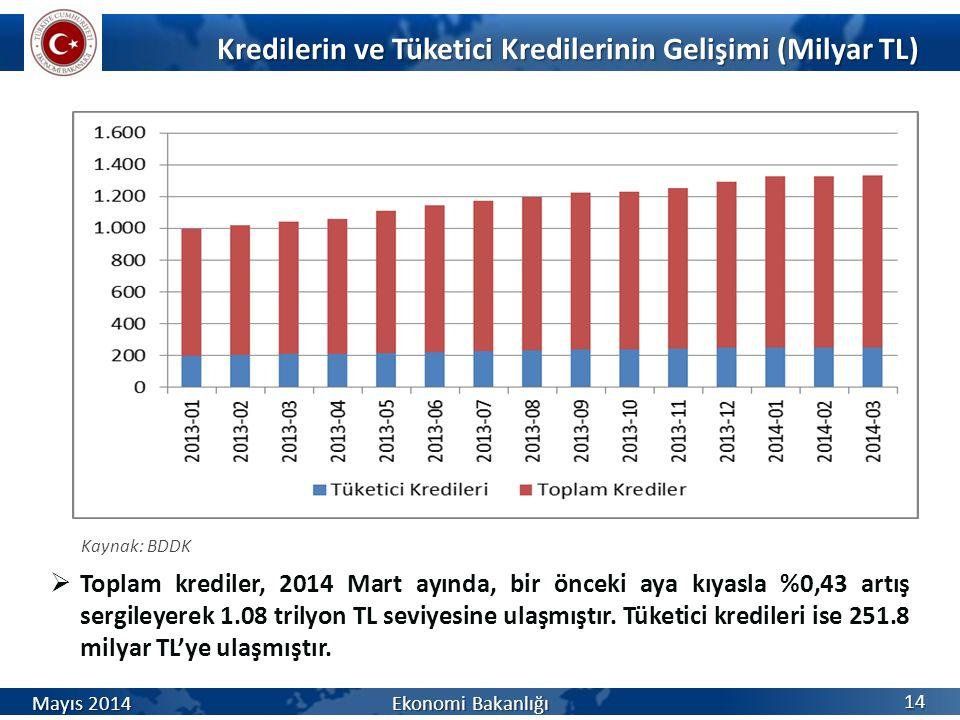 Kredilerin ve Tüketici Kredilerinin Gelişimi (Milyar TL) 14  Toplam krediler, 2014 Mart ayında, bir önceki aya kıyasla %0,43 artış sergileyerek 1.08