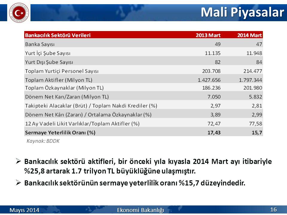 Mali Piyasalar 16 Mayıs 2014 Ekonomi Bakanlığı Kaynak: BDDK  Bankacılık sektörü aktifleri, bir önceki yıla kıyasla 2014 Mart ayı itibariyle %25,8 art