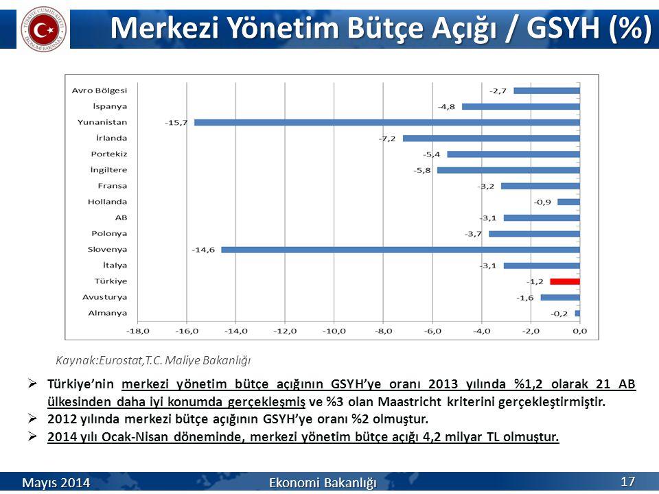 Merkezi Yönetim Bütçe Açığı / GSYH (%) 17 Mayıs 2014 Ekonomi Bakanlığı Kaynak:Eurostat,T.C. Maliye Bakanlığı  Türkiye'nin merkezi yönetim bütçe açığı
