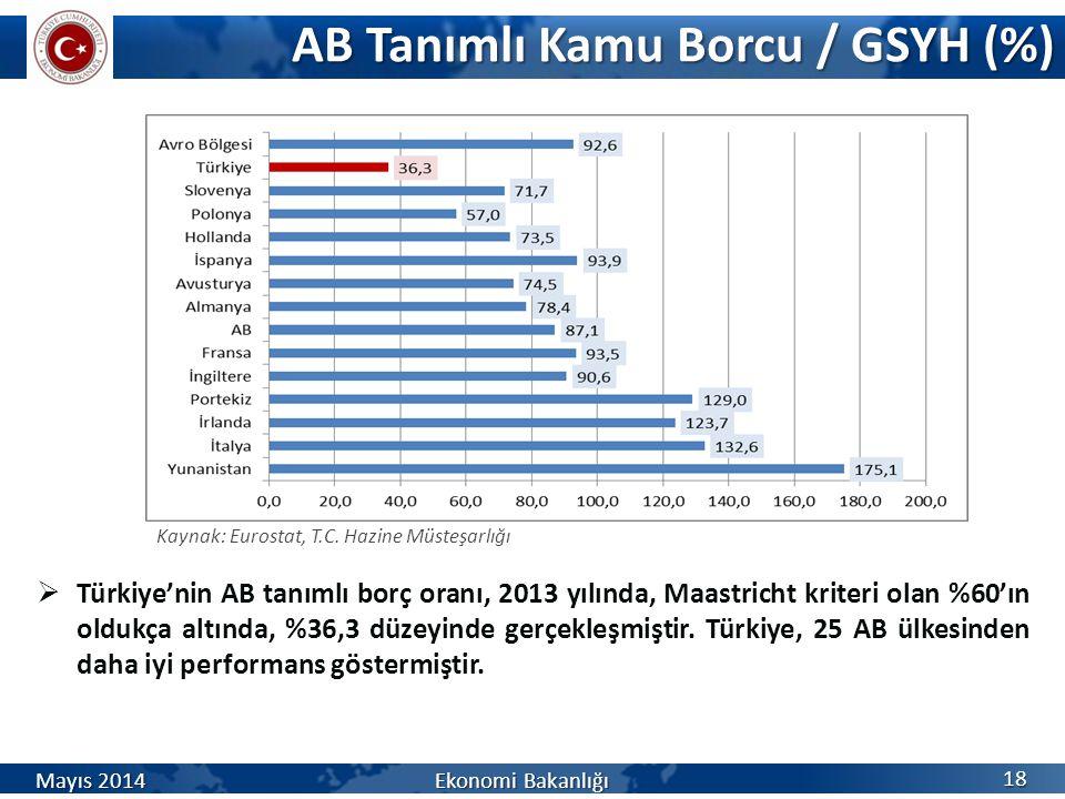 AB Tanımlı Kamu Borcu / GSYH (%) 18  Türkiye'nin AB tanımlı borç oranı, 2013 yılında, Maastricht kriteri olan %60'ın oldukça altında, %36,3 düzeyinde