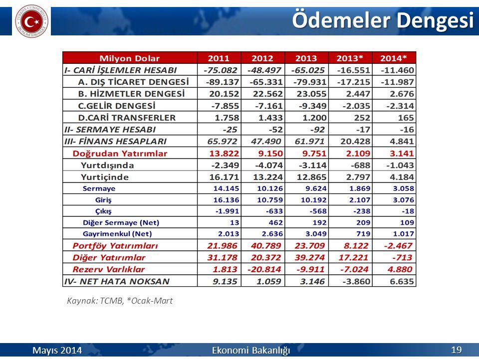 Ödemeler Dengesi 19 Kaynak: TCMB, *Ocak-Mart Mayıs 2014 Ekonomi Bakanlığı
