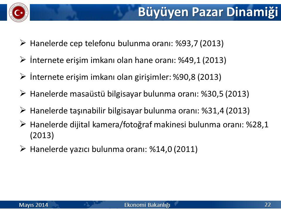 Büyüyen Pazar Dinamiği 22 Mayıs 2014 Ekonomi Bakanlığı  Hanelerde cep telefonu bulunma oranı: %93,7 (2013)  İnternete erişim imkanı olan hane oranı: