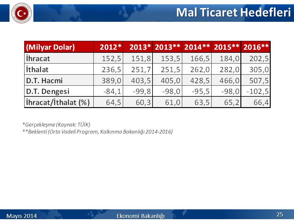 Mal Ticaret Hedefleri 25 Mayıs 2014 Ekonomi Bakanlığı *Gerçekleşme (Kaynak: TÜİK) **Beklenti (Orta Vadeli Program, Kalkınma Bakanlığı 2014-2016)
