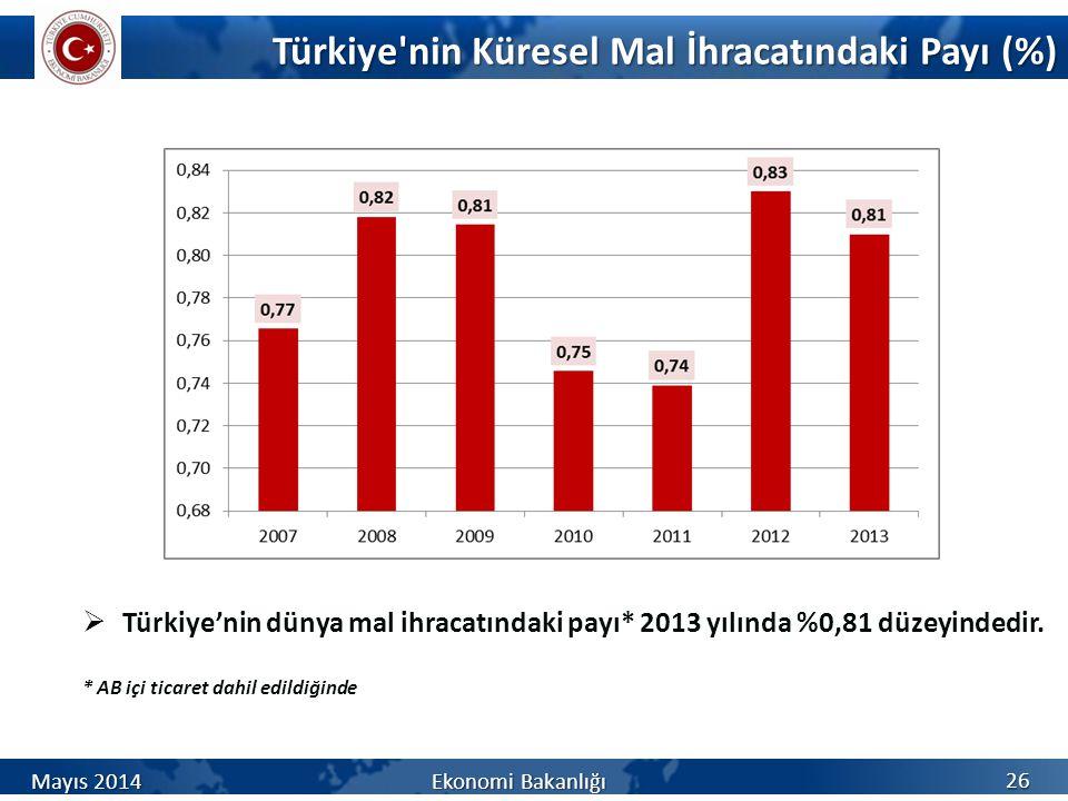 Türkiye'nin Küresel Mal İhracatındaki Payı (%) 26  Türkiye'nin dünya mal ihracatındaki payı* 2013 yılında %0,81 düzeyindedir. * AB içi ticaret dahil