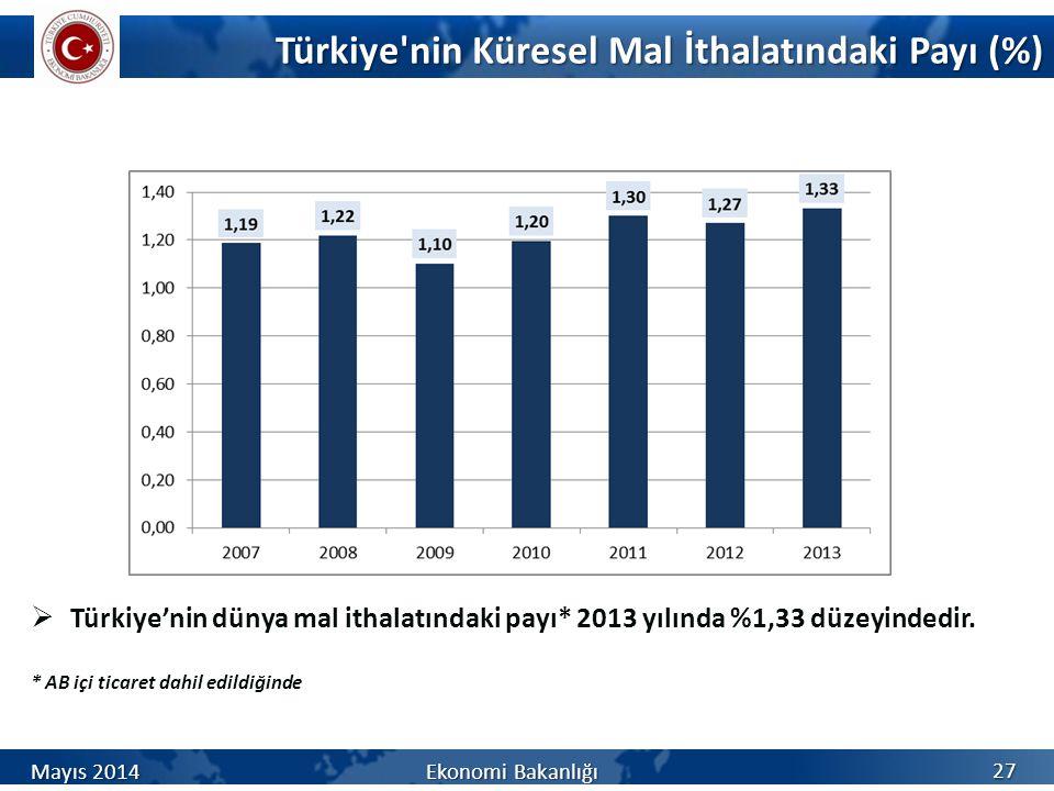 Türkiye'nin Küresel Mal İthalatındaki Payı (%) 27  Türkiye'nin dünya mal ithalatındaki payı* 2013 yılında %1,33 düzeyindedir. * AB içi ticaret dahil