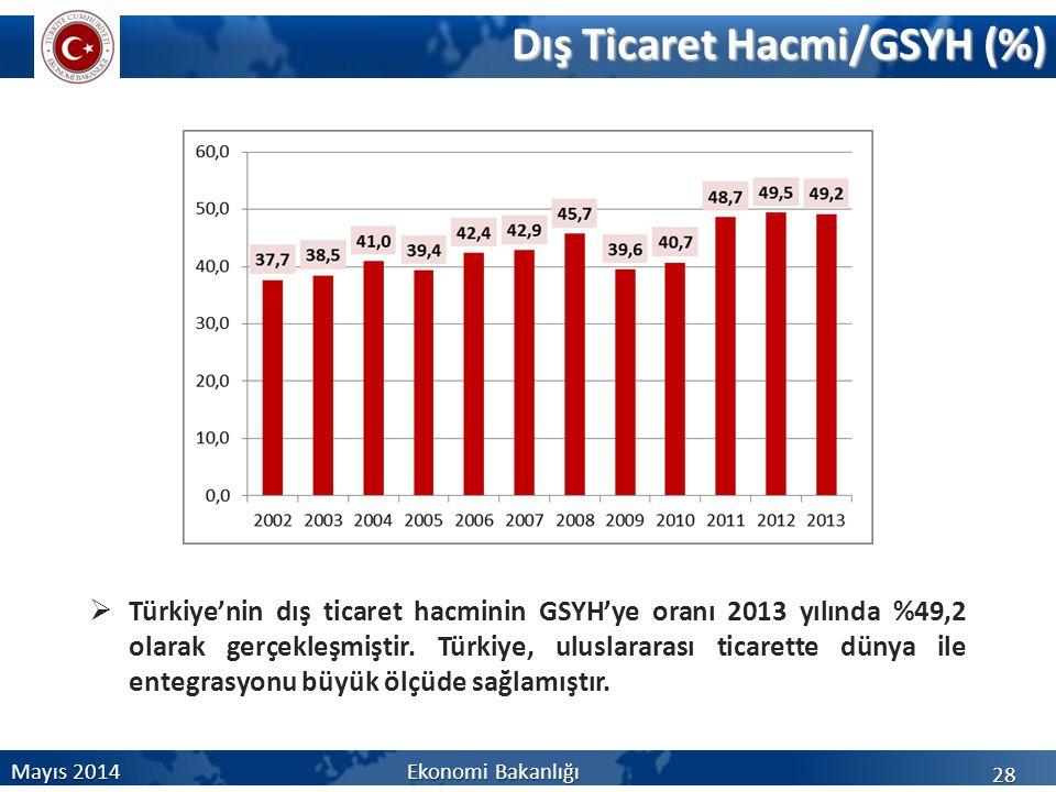 28 Dış Ticaret Hacmi/GSYH (%)  Türkiye'nin dış ticaret hacminin GSYH'ye oranı 2013 yılında %49,2 olarak gerçekleşmiştir. Türkiye, uluslararası ticare