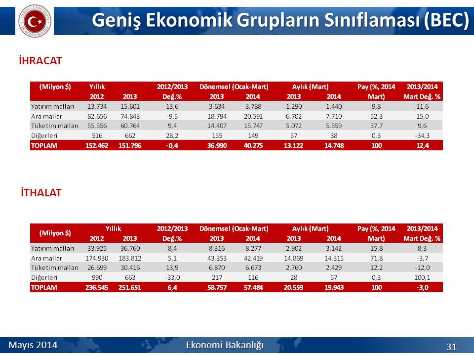 Geniş Ekonomik Grupların Sınıflaması (BEC) İHRACAT 31 İTHALAT Mayıs 2014 Ekonomi Bakanlığı