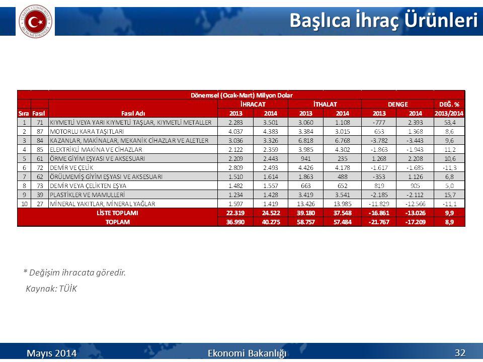 Başlıca İhraç Ürünleri Kaynak: TÜİK 32 * Değişim ihracata göredir. Mayıs 2014 Ekonomi Bakanlığı