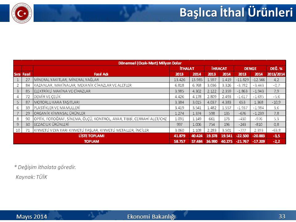 Başlıca İthal Ürünleri Kaynak: TÜİK 33 * Değişim ithalata göredir. Mayıs 2014 Ekonomi Bakanlığı