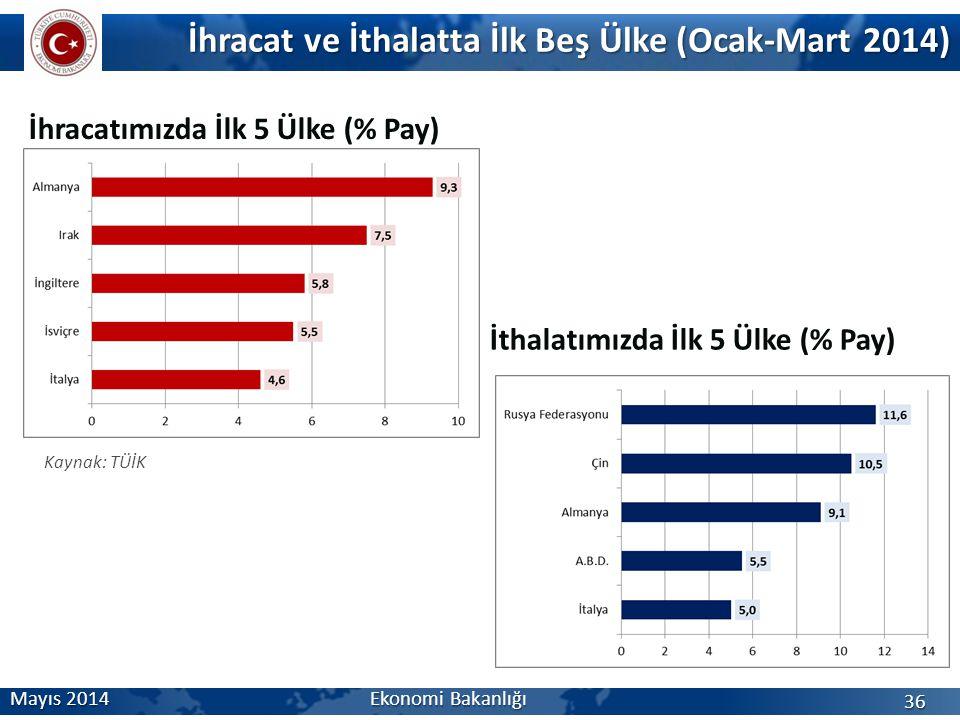 İhracatımızda İlk 5 Ülke (% Pay) İhracat ve İthalatta İlk Beş Ülke (Ocak-Mart 2014) Mayıs 2014 Ekonomi Bakanlığı 36 İthalatımızda İlk 5 Ülke (% Pay) K