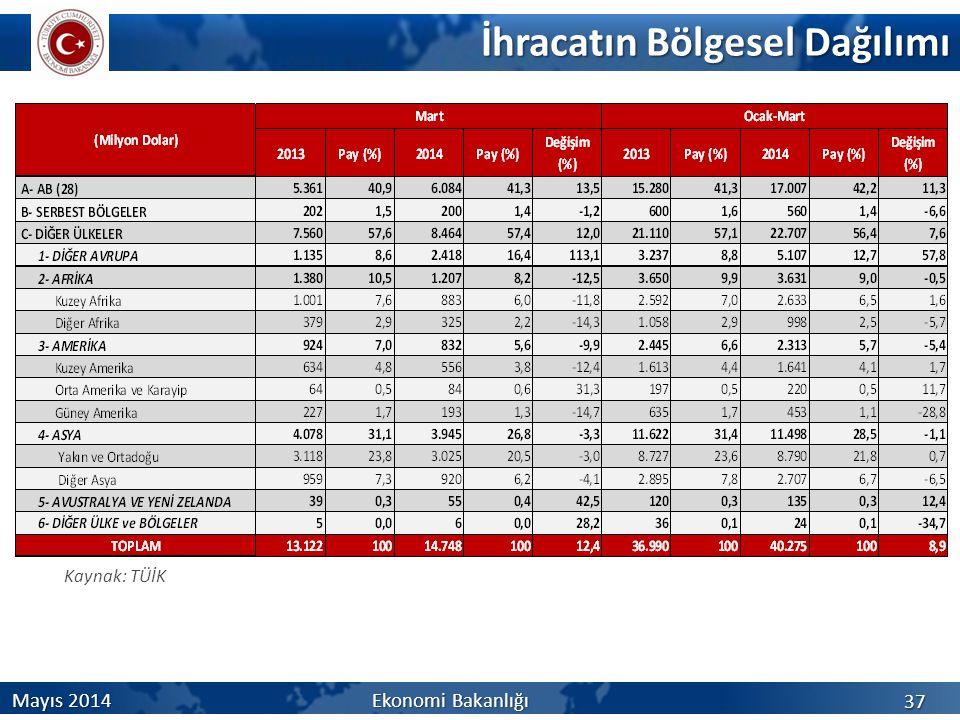 İhracatın Bölgesel Dağılımı 37 Mayıs 2014 Ekonomi Bakanlığı Kaynak: TÜİK