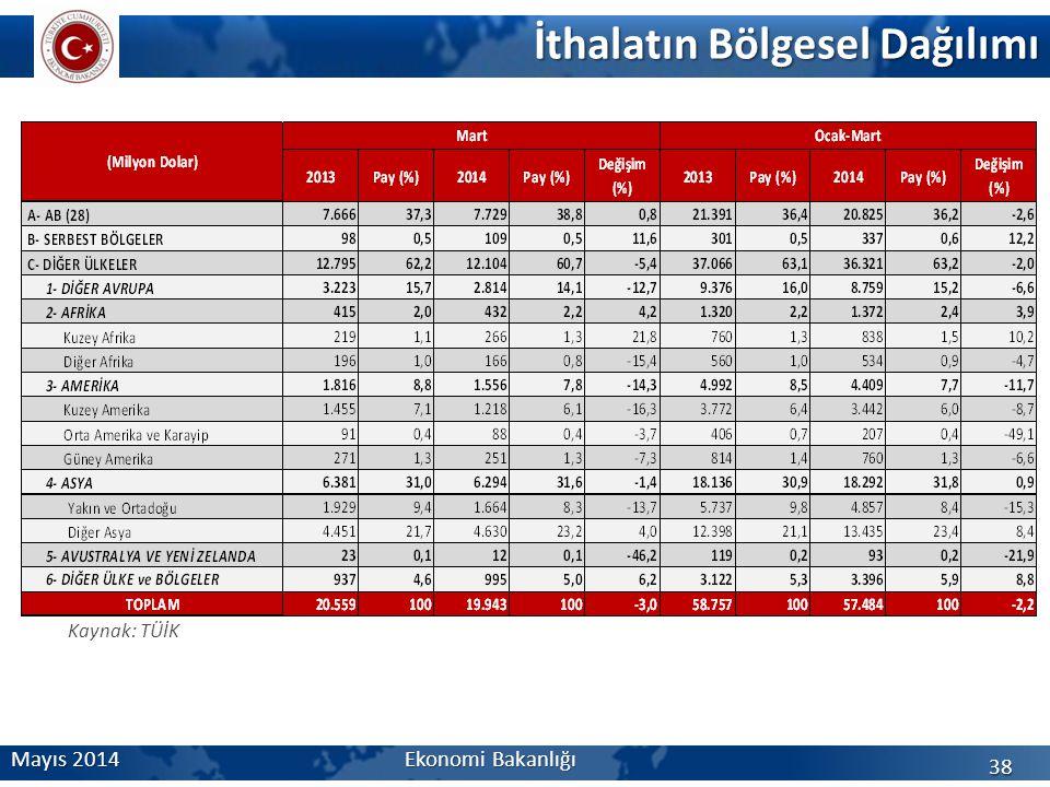 İthalatın Bölgesel Dağılımı 38 Mayıs 2014 Ekonomi Bakanlığı Kaynak: TÜİK